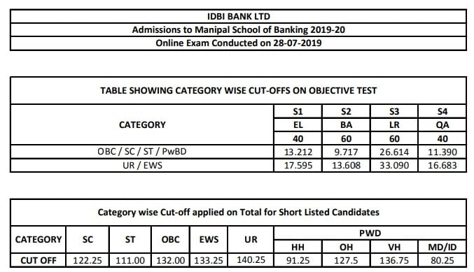 IDBI Bank Assistant Manager Exam Cut-Off 2019