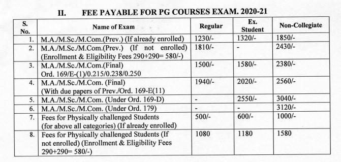 PDUSU MA MSC MCOM Exam Form Fee 2021